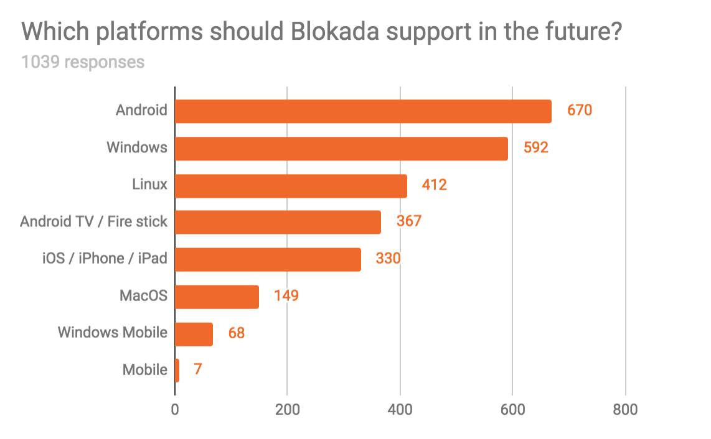 Platforms vote 1